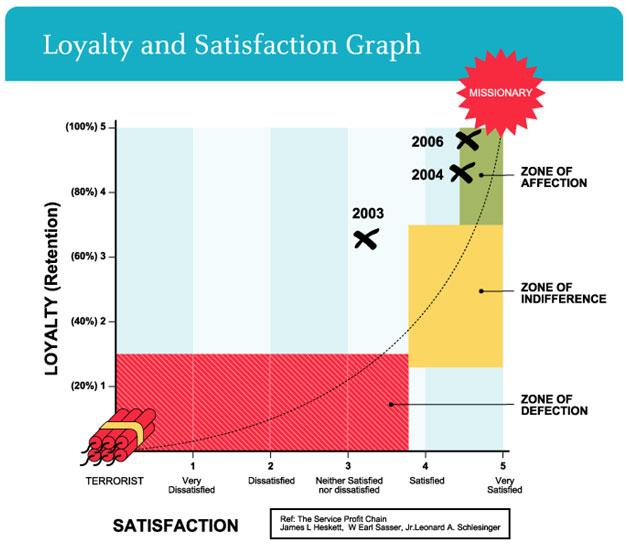 Mystery Shopping vs Customer Satisfaction Surveys