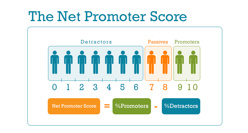 What is the net promoter score?