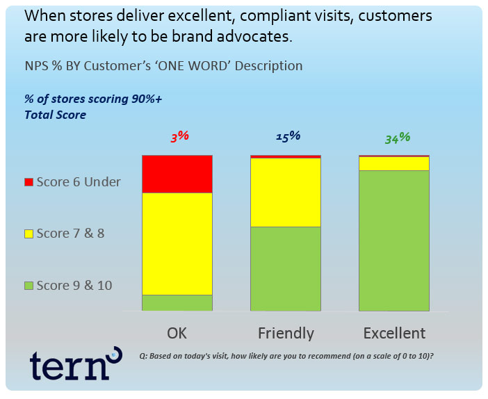 Compliance and Customer Satisfaction Data Chart
