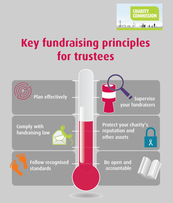 Fundraising Principles for Trustees - Chart